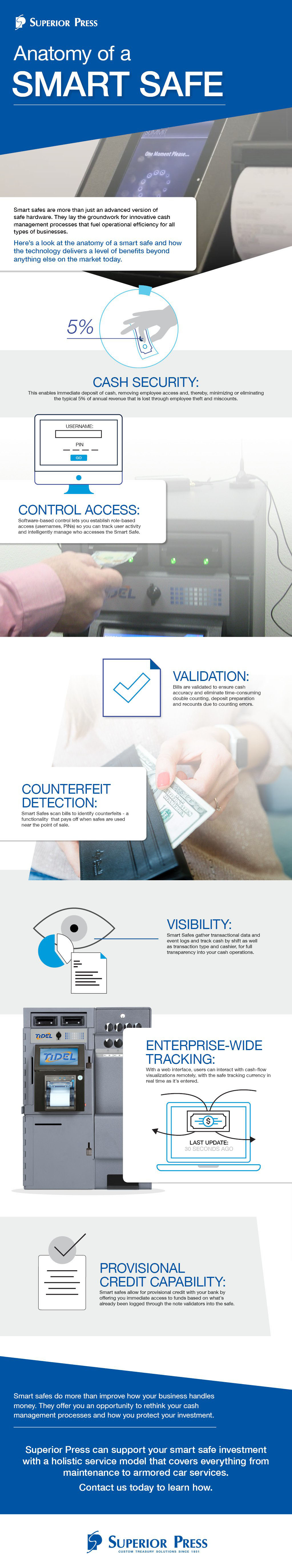 The anatomy of a smart safe [infographic]